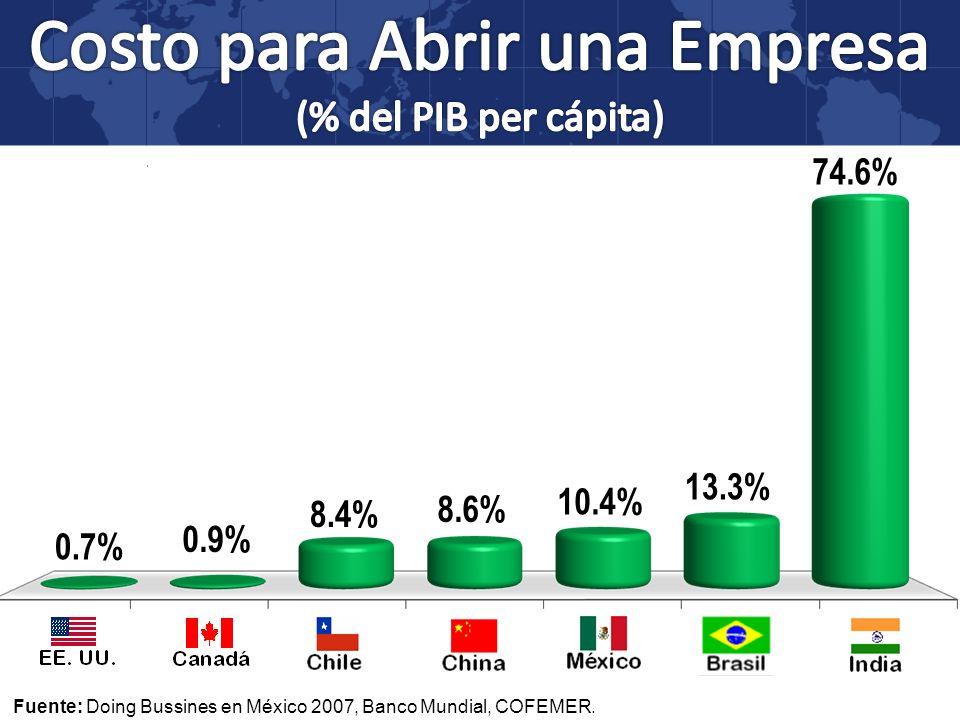 0.7% 0.9% 8.4% 8.6% 10.4% 13.3% 74.6%