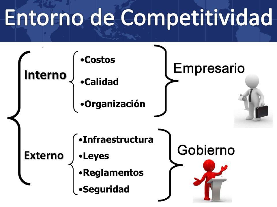 Interno Externo Costos Calidad Organización Infraestructura Leyes Reglamentos Seguridad Empresario Gobierno