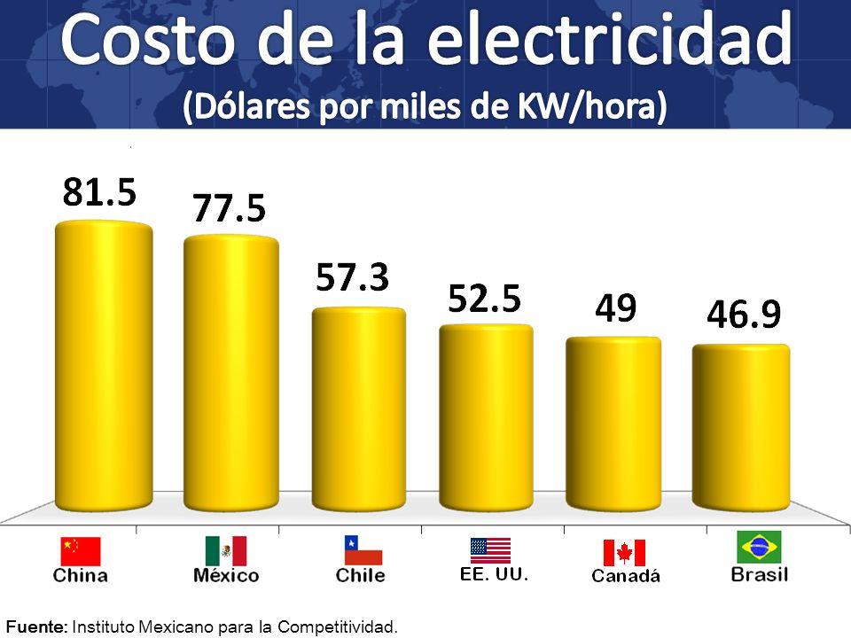 Fuente: Instituto Mexicano para la Competitividad.