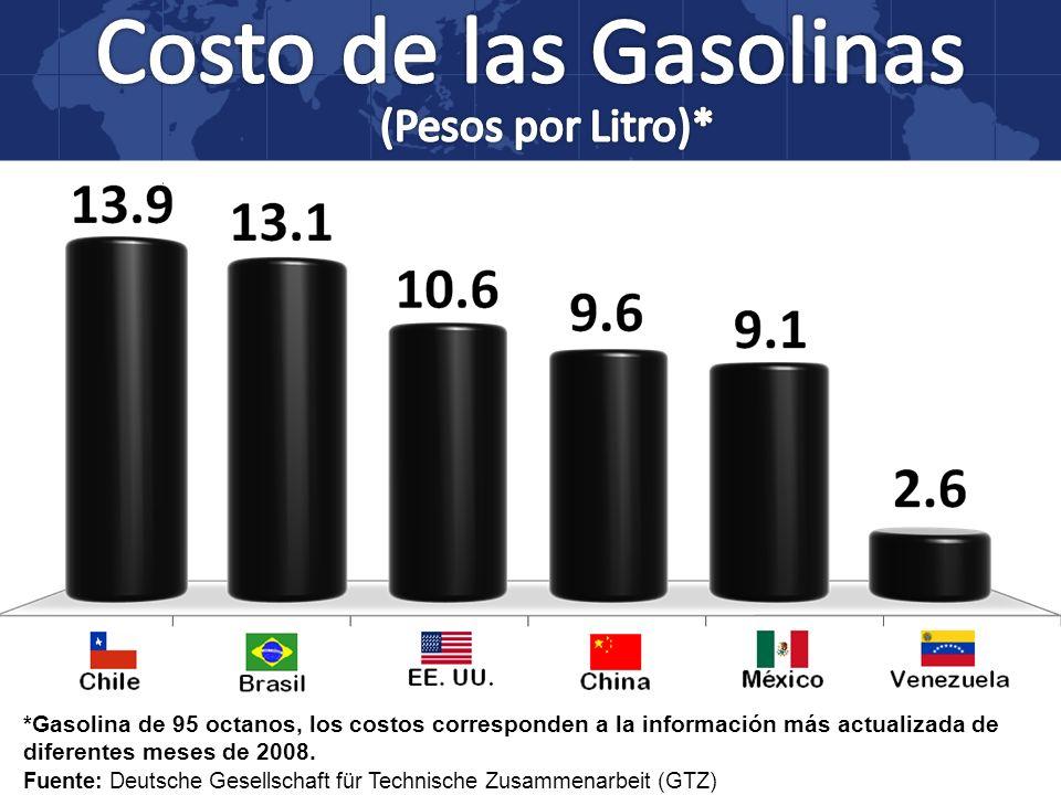 *Gasolina de 95 octanos, los costos corresponden a la información más actualizada de diferentes meses de 2008. Fuente: Deutsche Gesellschaft für Techn