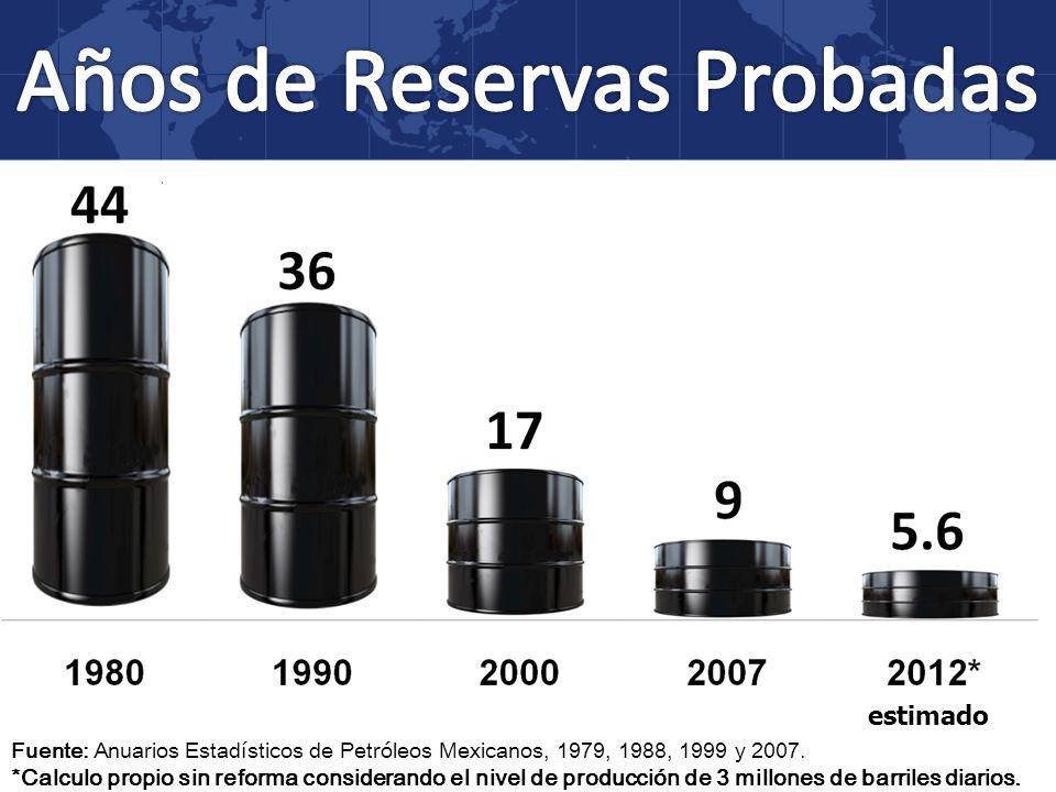 estimado Fuente: Anuarios Estadísticos de Petróleos Mexicanos, 1979, 1988, 1999 y 2007. *Calculo propio sin reforma considerando el nivel de producció