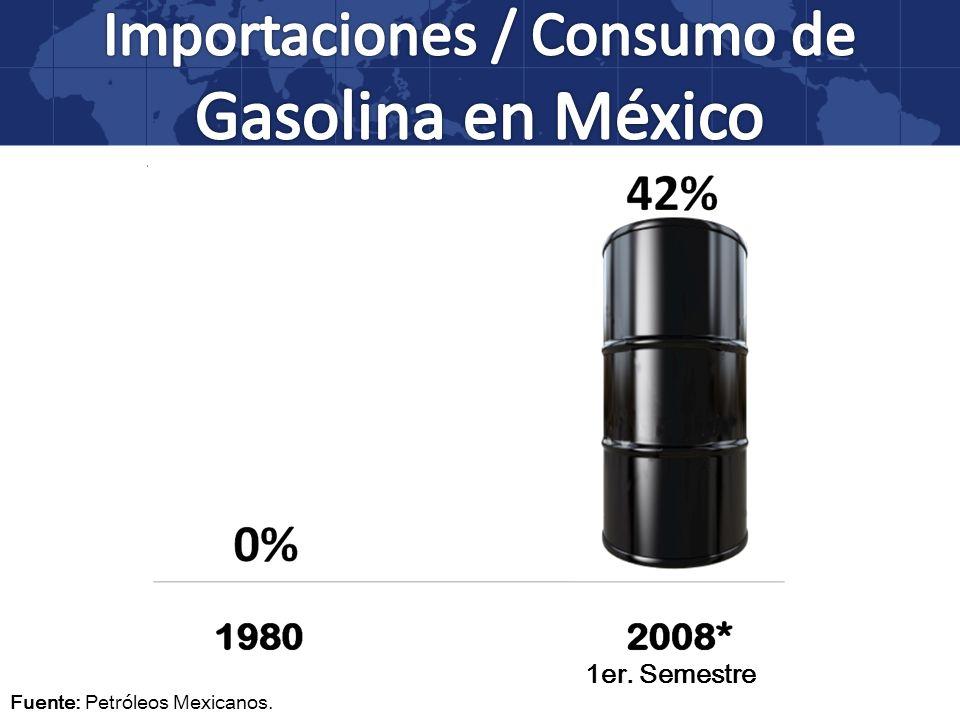 Fuente: Petróleos Mexicanos. 1er. Semestre
