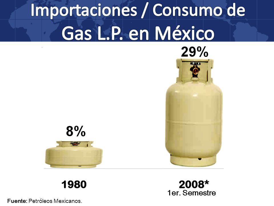Fuente: Petróleos Mexicanos.