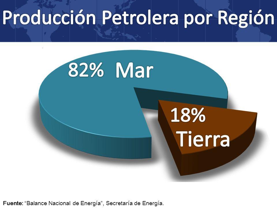 Fuente: Balance Nacional de Energía, Secretaría de Energía.