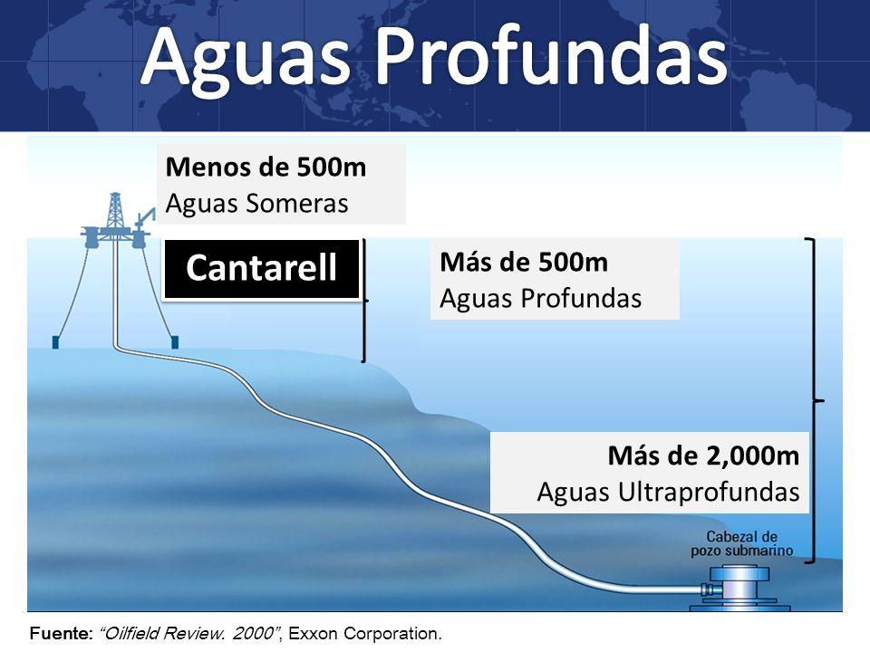 Más de 500m Aguas Profundas Más de 2,000m Aguas Ultraprofundas Menos de 500m Aguas Someras Fuente: Oilfield Review. 2000, Exxon Corporation. Cantarell