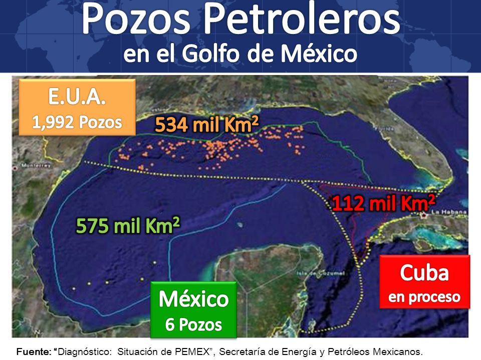 Fuente: Diagnóstico: Situación de PEMEX, Secretaría de Energía y Petróleos Mexicanos.