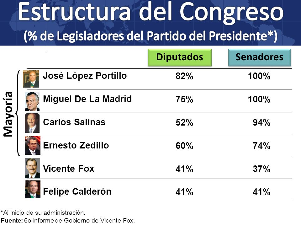 José López Portillo Miguel De La Madrid Carlos Salinas Ernesto Zedillo Vicente Fox Felipe Calderón Diputados Senadores 82% 75% 52% 60% 41% 100% 94% 74