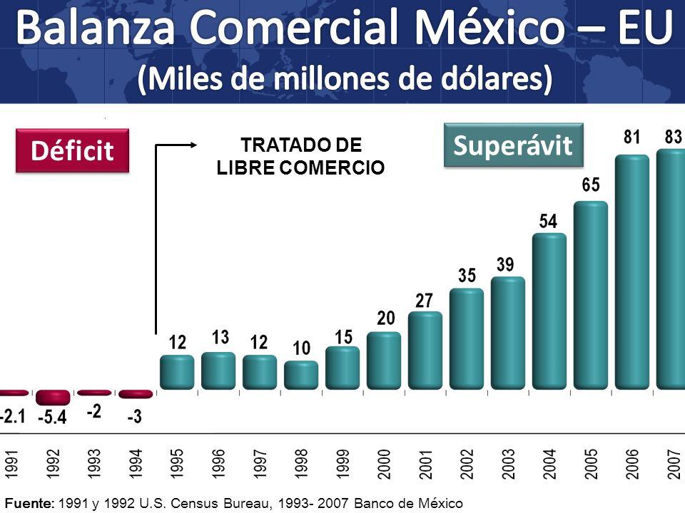 TRATADO DE LIBRE COMERCIO Fuente: 1991 y 1992 U.S. Census Bureau, 1993- 2007 Banco de México Superávit Déficit