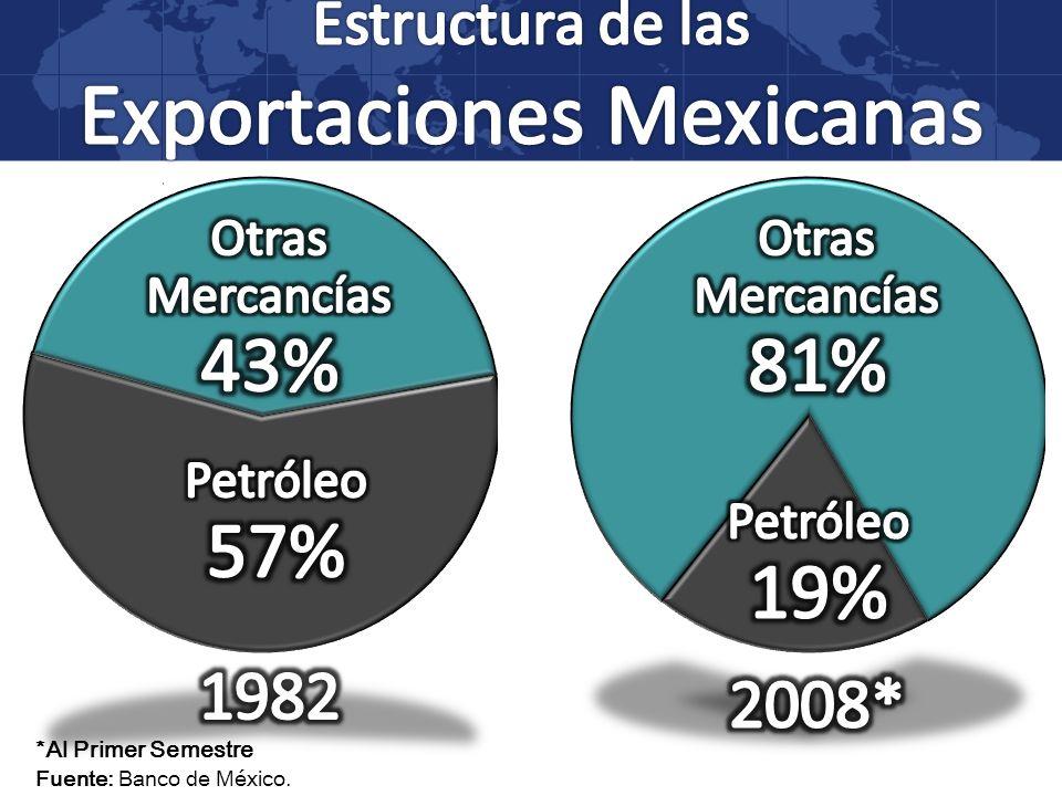 *Al Primer Semestre Fuente: Banco de México.