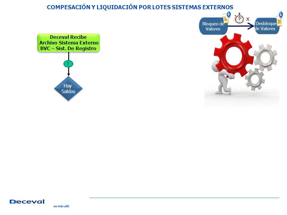 Bloqueo de Valores Desbloqueo de Valores X Deceval Recibe Archivo Sistema Externo BVC – Sist.