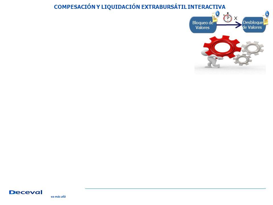 Bloqueo de Valores Desbloqueo de Valores X COMPESACIÓN Y LIQUIDACIÓN EXTRABURSÁTIL INTERACTIVA