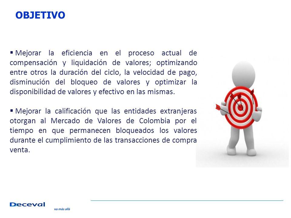 Bloqueo de Valores Desbloqueo de Valores X COMPESACIÓN Y LIQUIDACIÓN INTERACTIVA SISTEMAS EXTERNOS
