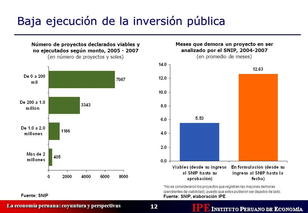 12 La economía peruana: coyuntura y perspectivas Baja ejecución de la inversión pública Fuente: SNIP Número de proyectos declarados viables y no ejecu