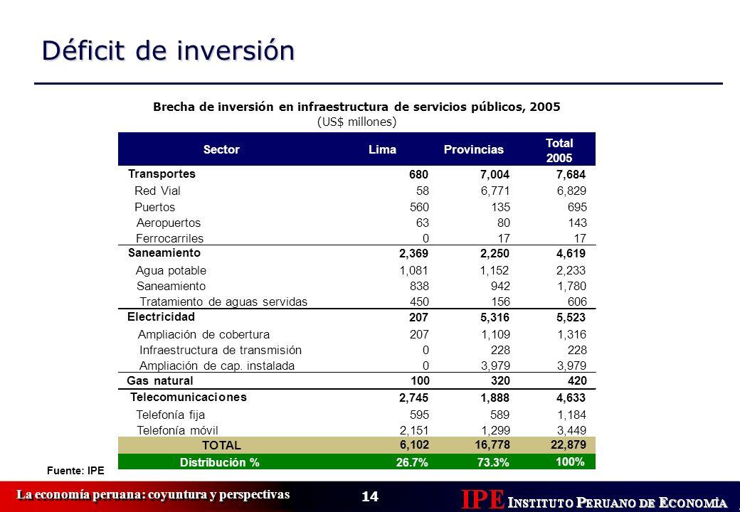 14 La economía peruana: coyuntura y perspectivas Déficit de inversión Fuente: IPE Sector LimaProvincias Total 2005 Transportes 6807,0047,684 Red Vial5