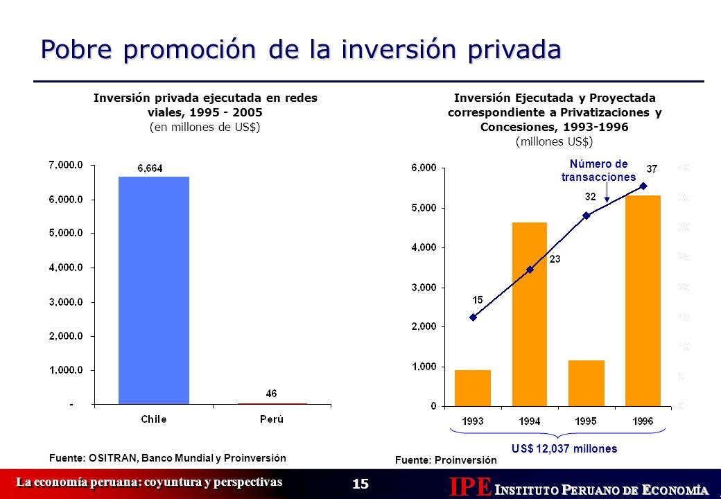 15 La economía peruana: coyuntura y perspectivas Pobre promoción de la inversión privada Fuente: OSITRAN, Banco Mundial y Proinversión Inversión priva