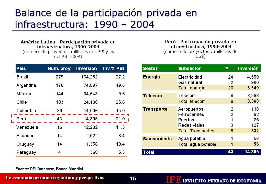 16 La economía peruana: coyuntura y perspectivas Balance de la participación privada en infraestructura: 1990 – 2004 América Latina - Participación pr