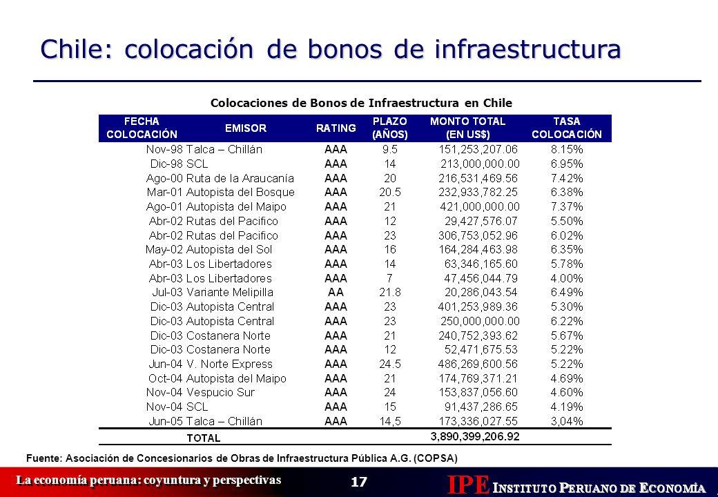 17 La economía peruana: coyuntura y perspectivas Chile: colocación de bonos de infraestructura Colocaciones de Bonos de Infraestructura en Chile Fuent