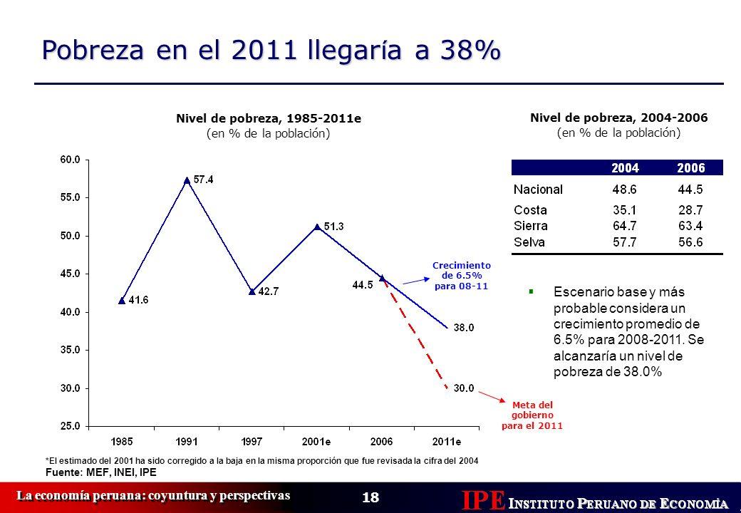Pobreza en el 2011 llegar í a a 38% Nivel de pobreza, 1985-2011e (en % de la población) *El estimado del 2001 ha sido corregido a la baja en la misma