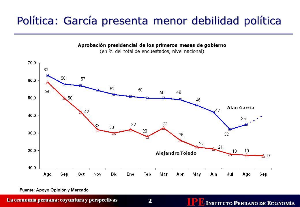2 La economía peruana: coyuntura y perspectivas Política: García presenta menor debilidad política Fuente: Apoyo Opinión y Mercado Aprobación presiden