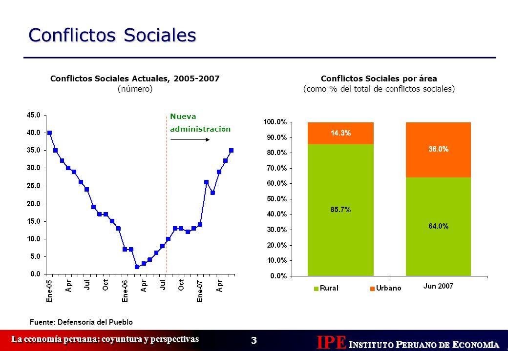 3 La economía peruana: coyuntura y perspectivas Conflictos Sociales Conflictos Sociales Actuales, 2005-2007 (número) Conflictos Sociales por área (com