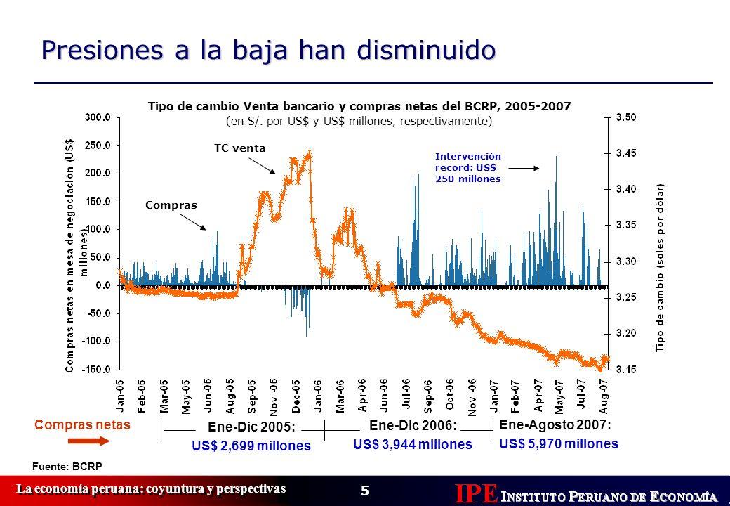 5 Fuente: BCRP Ene-Dic 2005: US$ 2,699 millones Ene-Dic 2006: US$ 3,944 millones Ene-Agosto 2007: US$ 5,970 millones Compras netas Presiones a la baja