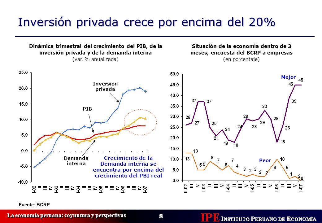 8 Inversión privada crece por encima del 20% Fuente: BCRP Dinámica trimestral del crecimiento del PIB, de la inversión privada y de la demanda interna