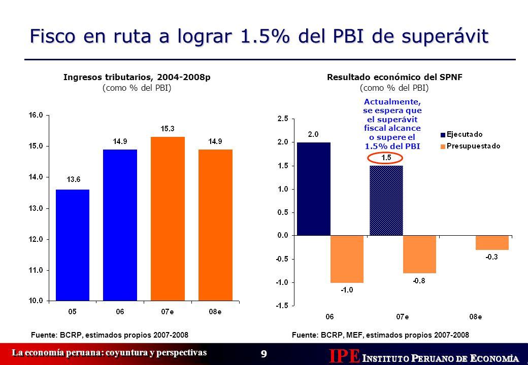 9 La economía peruana: coyuntura y perspectivas Fisco en ruta a lograr 1.5% del PBI de superávit Fuente: BCRP, estimados propios 2007-2008 Resultado e
