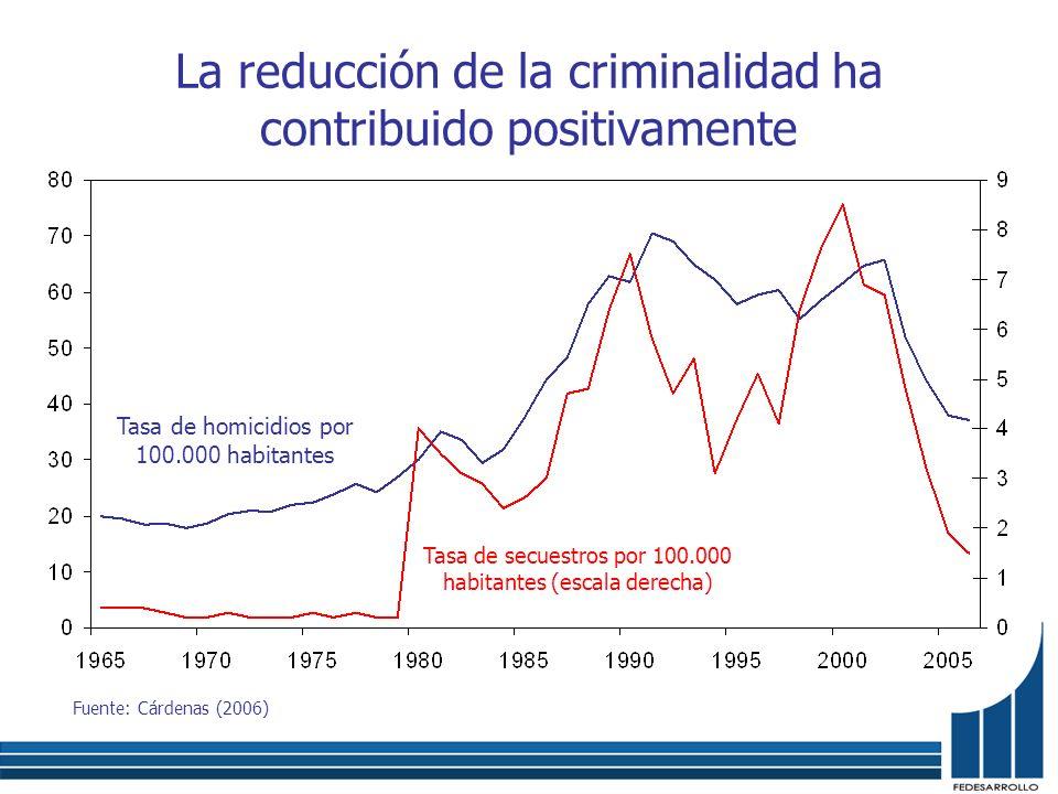 La reducción de la criminalidad ha contribuido positivamente Fuente: Cárdenas (2006) Tasa de homicidios por 100.000 habitantes Tasa de secuestros por