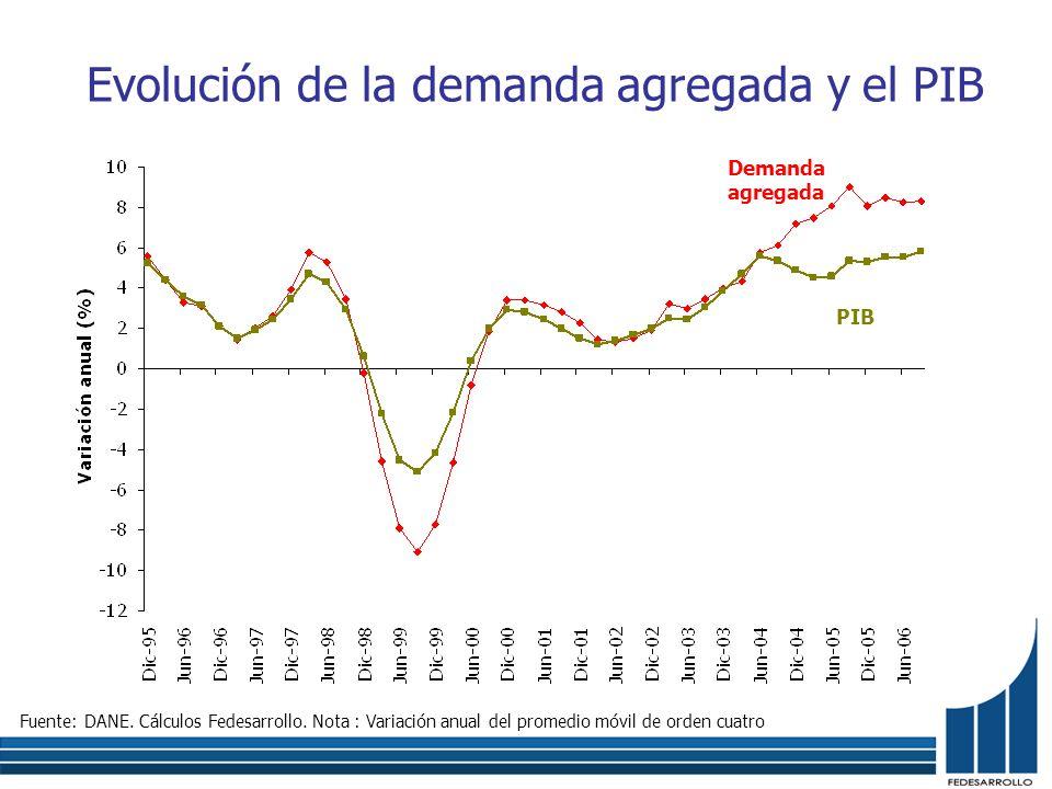 Evolución de la demanda agregada y el PIB Demanda agregada Fuente: DANE. Cálculos Fedesarrollo. Nota : Variación anual del promedio móvil de orden cua
