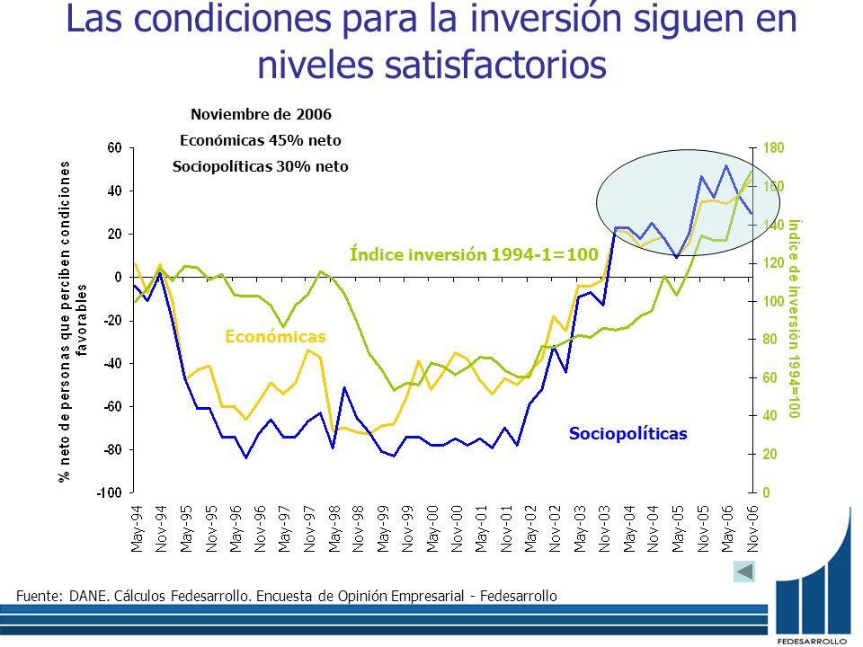 Las condiciones para la inversión siguen en niveles satisfactorios Fuente: DANE. Cálculos Fedesarrollo. Encuesta de Opinión Empresarial - Fedesarrollo