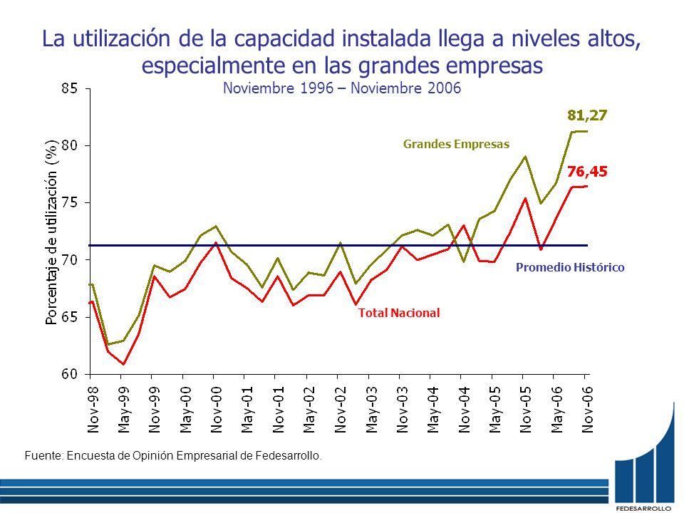 La utilización de la capacidad instalada llega a niveles altos, especialmente en las grandes empresas Noviembre 1996 – Noviembre 2006 Fuente: Encuesta de Opinión Empresarial de Fedesarrollo.