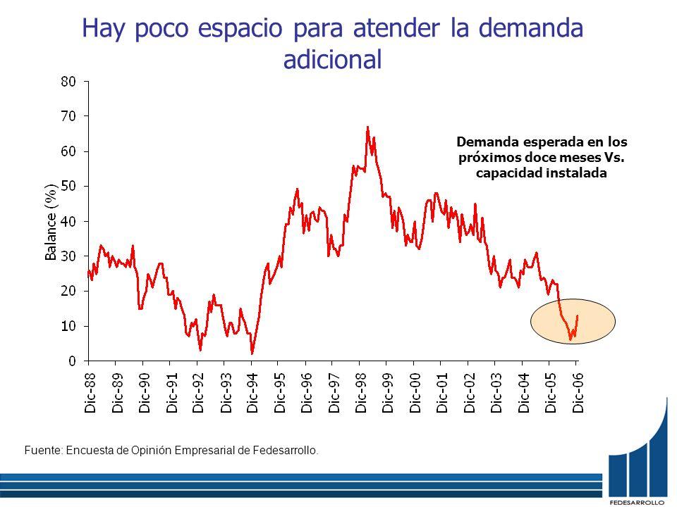 Hay poco espacio para atender la demanda adicional Fuente: Encuesta de Opinión Empresarial de Fedesarrollo.