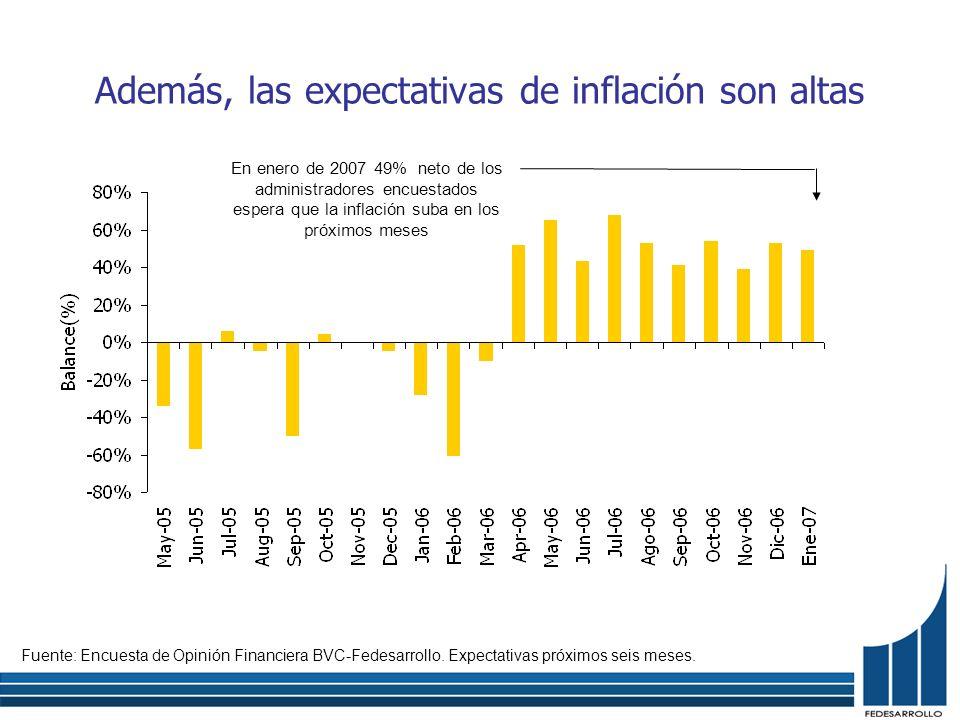 Además, las expectativas de inflación son altas Fuente: Encuesta de Opinión Financiera BVC-Fedesarrollo. Expectativas próximos seis meses. En enero de