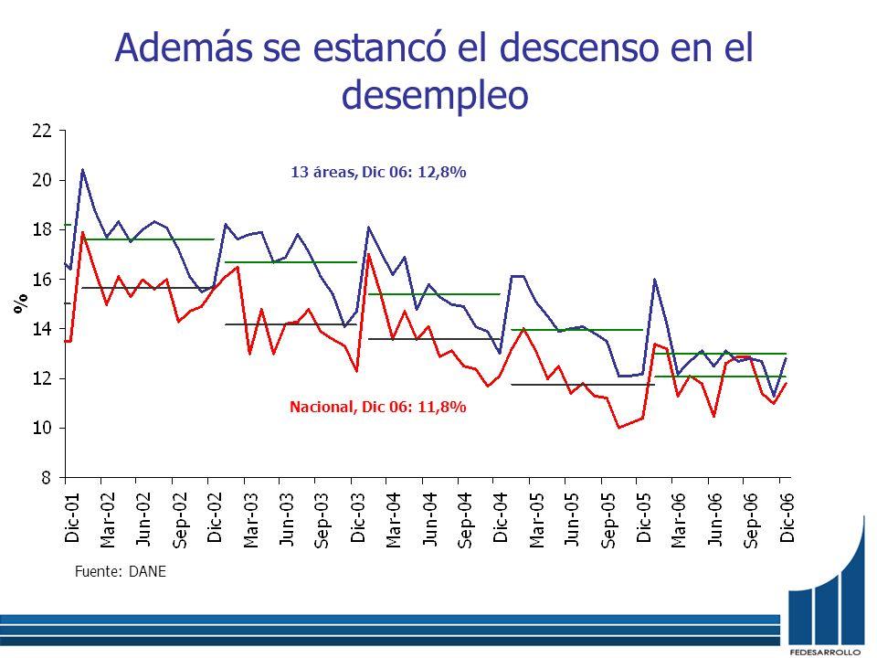 Además se estancó el descenso en el desempleo Fuente: DANE Nacional, Dic 06: 11,8% 13 áreas, Dic 06: 12,8%
