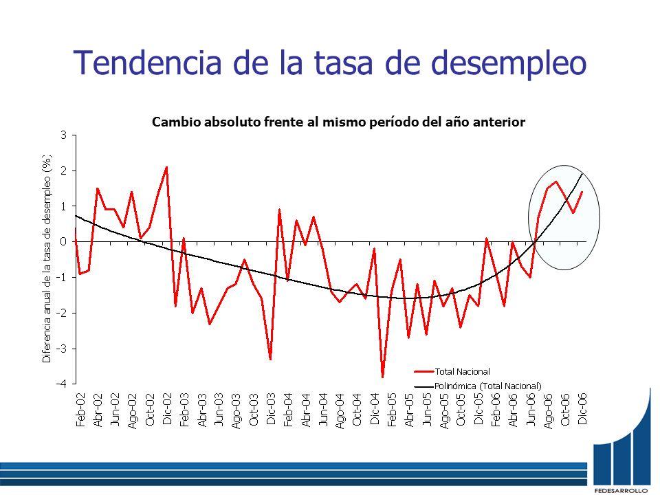Tendencia de la tasa de desempleo Cambio absoluto frente al mismo período del año anterior