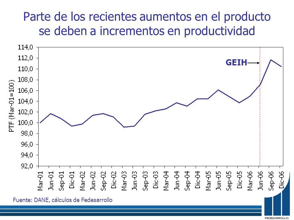Parte de los recientes aumentos en el producto se deben a incrementos en productividad Fuente: DANE, cálculos de Fedesarrollo GEIH