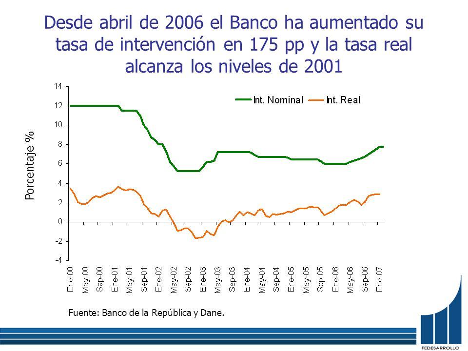 Desde abril de 2006 el Banco ha aumentado su tasa de intervención en 175 pp y la tasa real alcanza los niveles de 2001 Fuente: Banco de la República y Dane.