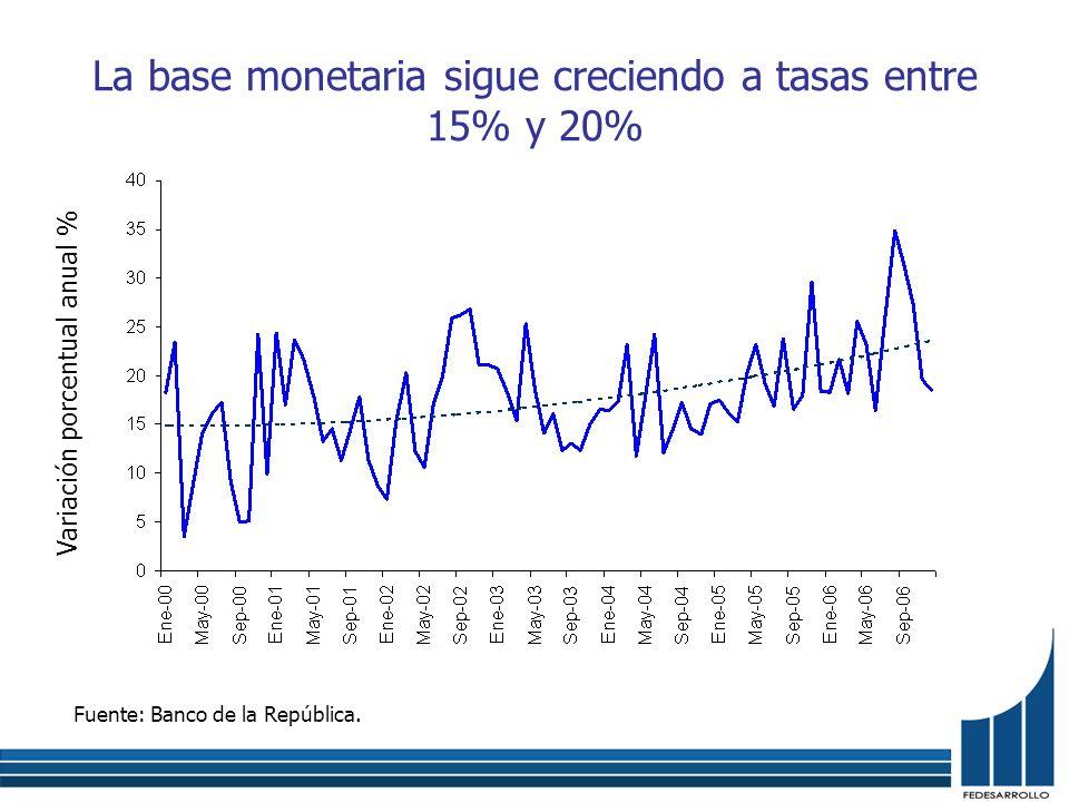 La base monetaria sigue creciendo a tasas entre 15% y 20% Fuente: Banco de la República. Variación porcentual anual %