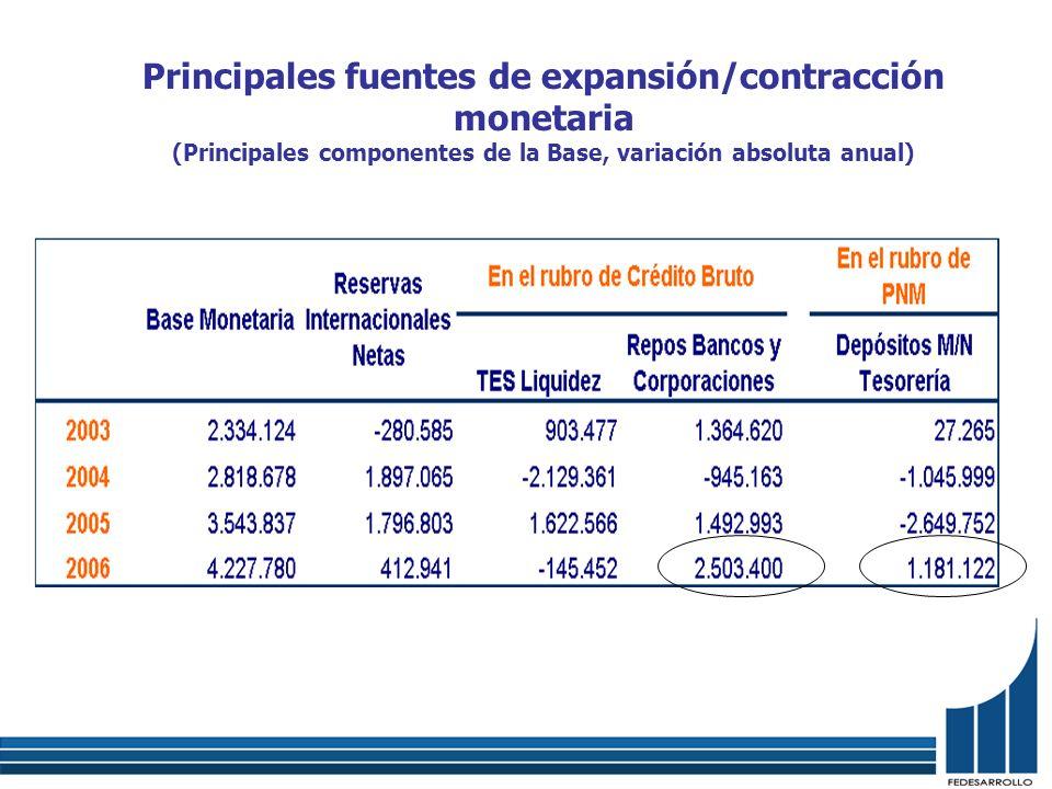 Principales fuentes de expansión/contracción monetaria (Principales componentes de la Base, variación absoluta anual)