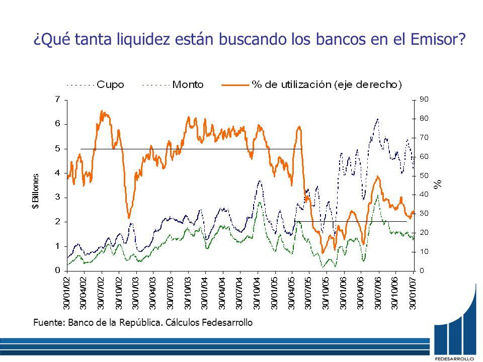 ¿Qué tanta liquidez están buscando los bancos en el Emisor? Fuente: Banco de la República. Cálculos Fedesarrollo