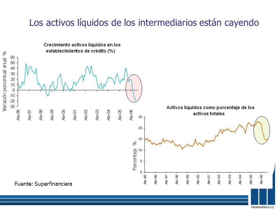 Los activos líquidos de los intermediarios están cayendo Fuente: Superfinanciera Variación porcentual anual % Porcentaje %