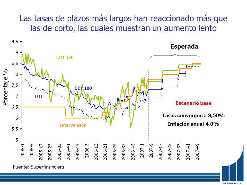 Las tasas de plazos más largos han reaccionado más que las de corto, las cuales muestran un aumento lento Fuente: Superfinanciera Porcentaje % Intervención DTF CDT 360 CDT 180 Esperada Tasas convergen a 8,50% Inflación anual 4,0% Escenario base