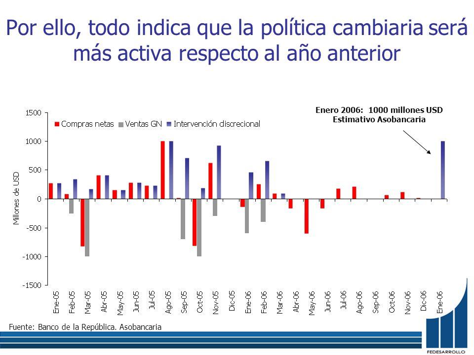 Por ello, todo indica que la política cambiaria será más activa respecto al año anterior Fuente: Banco de la República. Asobancaria Enero 2006: 1000 m