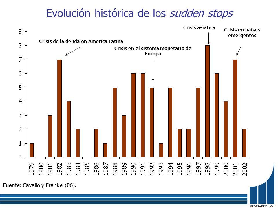 Evolución histórica de los sudden stops Fuente: Cavallo y Frankel (06). Crisis de la deuda en América Latina Crisis en el sistema monetario de Europa