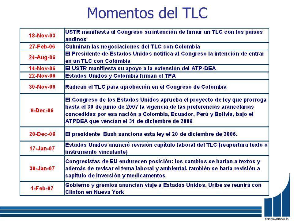 Momentos del TLC