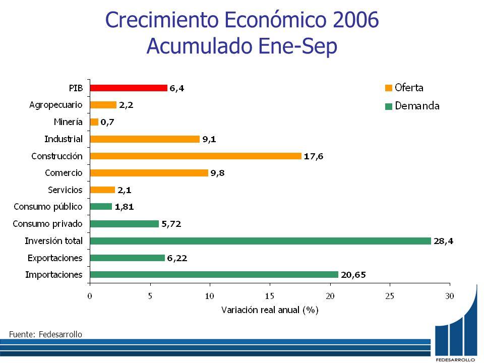 Fuente: Fedesarrollo Crecimiento Económico 2006 Acumulado Ene-Sep