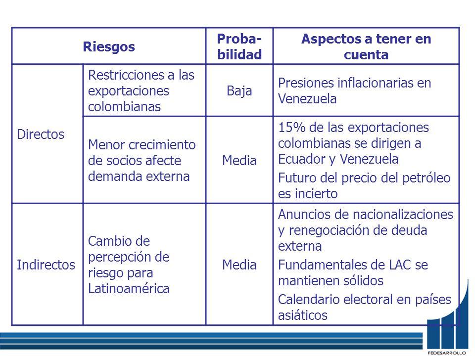 Riesgos Proba- bilidad Aspectos a tener en cuenta Directos Restricciones a las exportaciones colombianas Baja Presiones inflacionarias en Venezuela Me