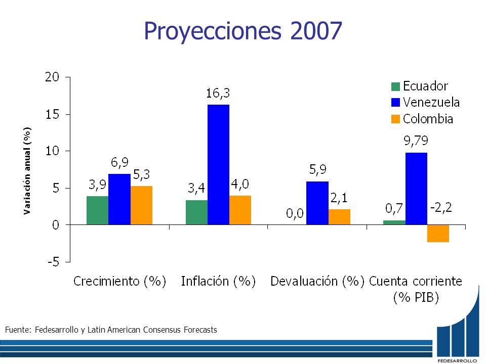 Proyecciones 2007 Fuente: Fedesarrollo y Latin American Consensus Forecasts