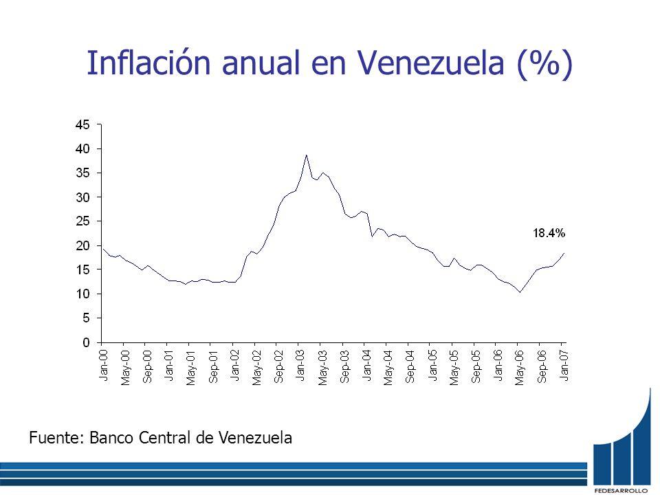 Inflación anual en Venezuela (%) Fuente: Banco Central de Venezuela