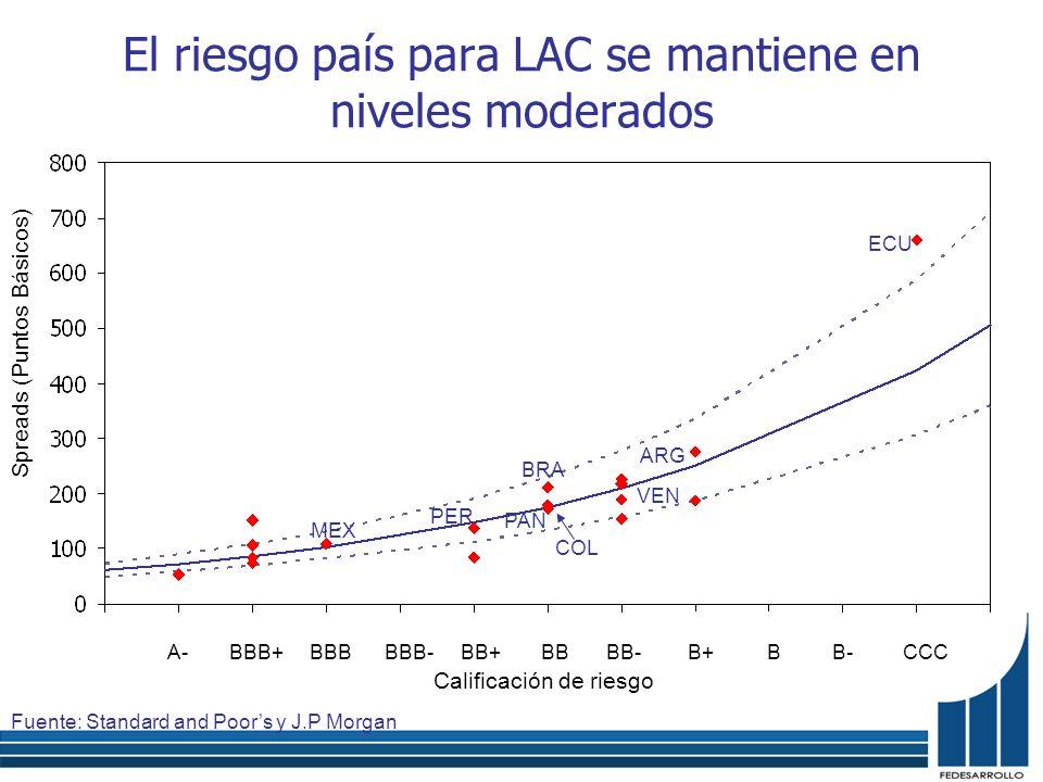 El riesgo país para LAC se mantiene en niveles moderados A-BBB+BBBBBB-BB+BBBB-B+BB-CCC Fuente: Standard and Poors y J.P Morgan Calificación de riesgo Spreads (Puntos Básicos) ARG PER BRA COL PAN VEN MEX ECU